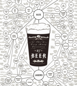Winter Beer Education Course Series | The Brewing Process @ Hi-Wire Brewing | Big Top